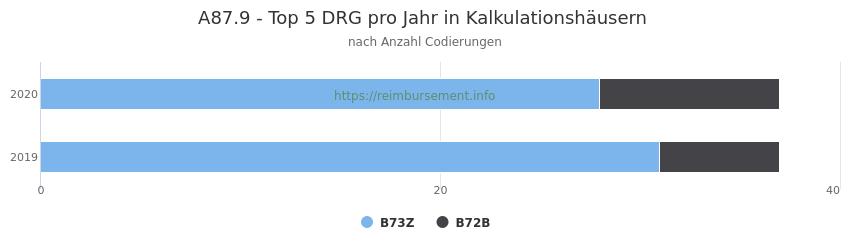 A87.9 Verteilung und Anzahl der zuordnungsrelevanten Fallpauschalen (DRG) zur Nebendiagnose (ICD-10 Codes) pro Jahr