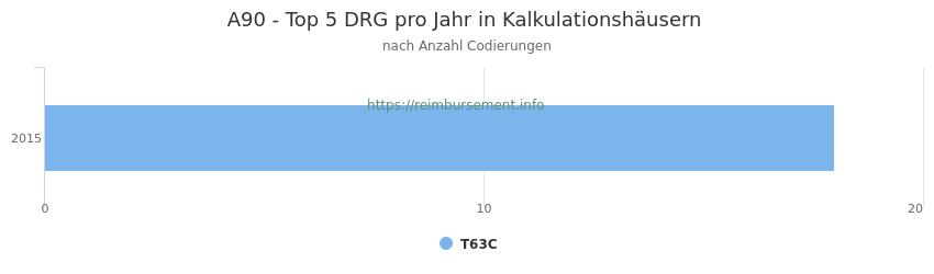 A90 Verteilung und Anzahl der zuordnungsrelevanten Fallpauschalen (DRG) zur Nebendiagnose (ICD-10 Codes) pro Jahr