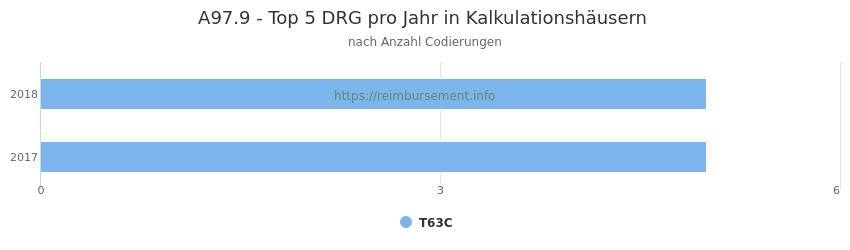 A97.9 Verteilung und Anzahl der zuordnungsrelevanten Fallpauschalen (DRG) zur Nebendiagnose (ICD-10 Codes) pro Jahr