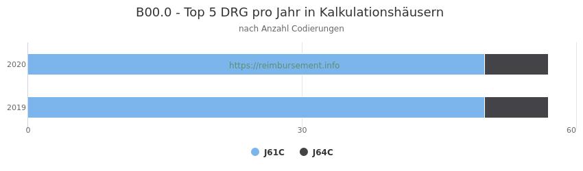 B00.0 Verteilung und Anzahl der zuordnungsrelevanten Fallpauschalen (DRG) zur Nebendiagnose (ICD-10 Codes) pro Jahr