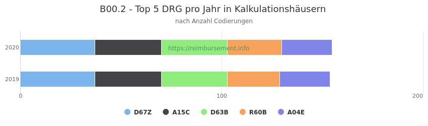B00.2 Verteilung und Anzahl der zuordnungsrelevanten Fallpauschalen (DRG) zur Nebendiagnose (ICD-10 Codes) pro Jahr