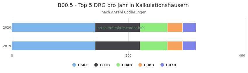 B00.5 Verteilung und Anzahl der zuordnungsrelevanten Fallpauschalen (DRG) zur Nebendiagnose (ICD-10 Codes) pro Jahr