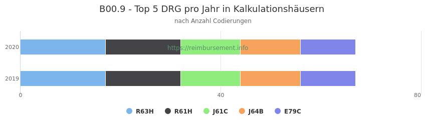 B00.9 Verteilung und Anzahl der zuordnungsrelevanten Fallpauschalen (DRG) zur Nebendiagnose (ICD-10 Codes) pro Jahr