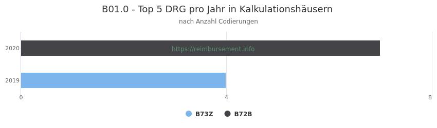 B01.0 Verteilung und Anzahl der zuordnungsrelevanten Fallpauschalen (DRG) zur Nebendiagnose (ICD-10 Codes) pro Jahr