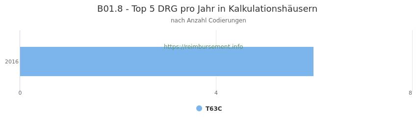 B01.8 Verteilung und Anzahl der zuordnungsrelevanten Fallpauschalen (DRG) zur Nebendiagnose (ICD-10 Codes) pro Jahr
