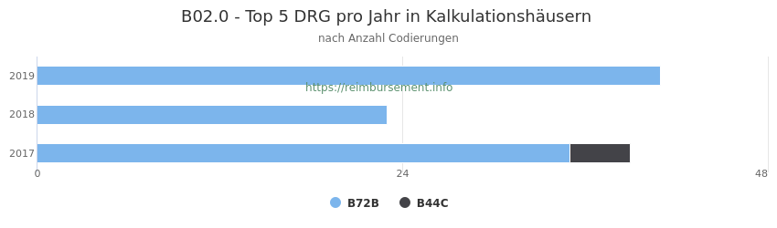 B02.0 Verteilung und Anzahl der zuordnungsrelevanten Fallpauschalen (DRG) zur Nebendiagnose (ICD-10 Codes) pro Jahr