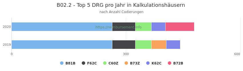 B02.2 Verteilung und Anzahl der zuordnungsrelevanten Fallpauschalen (DRG) zur Nebendiagnose (ICD-10 Codes) pro Jahr