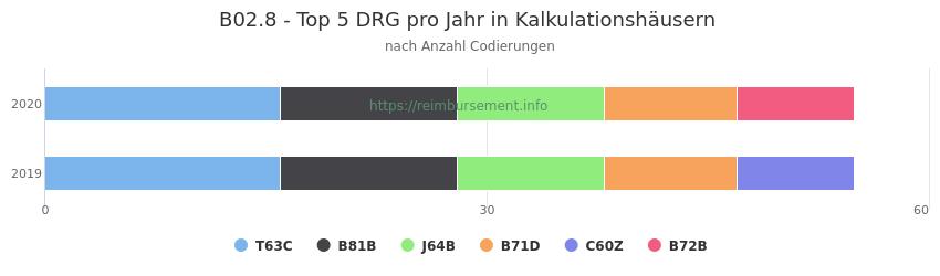 B02.8 Verteilung und Anzahl der zuordnungsrelevanten Fallpauschalen (DRG) zur Nebendiagnose (ICD-10 Codes) pro Jahr