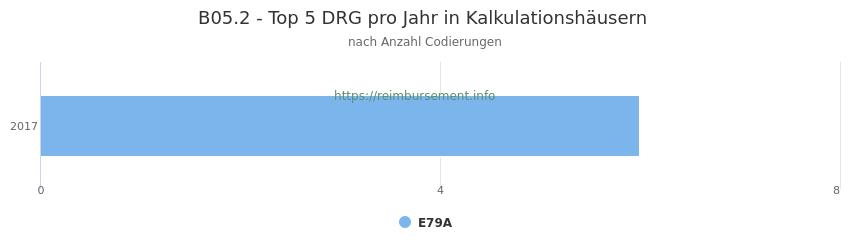 B05.2 Verteilung und Anzahl der zuordnungsrelevanten Fallpauschalen (DRG) zur Nebendiagnose (ICD-10 Codes) pro Jahr