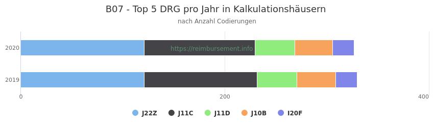 B07 Verteilung und Anzahl der zuordnungsrelevanten Fallpauschalen (DRG) zur Nebendiagnose (ICD-10 Codes) pro Jahr