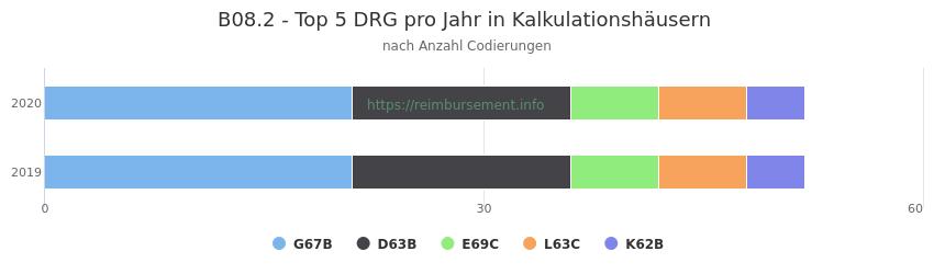 B08.2 Verteilung und Anzahl der zuordnungsrelevanten Fallpauschalen (DRG) zur Nebendiagnose (ICD-10 Codes) pro Jahr