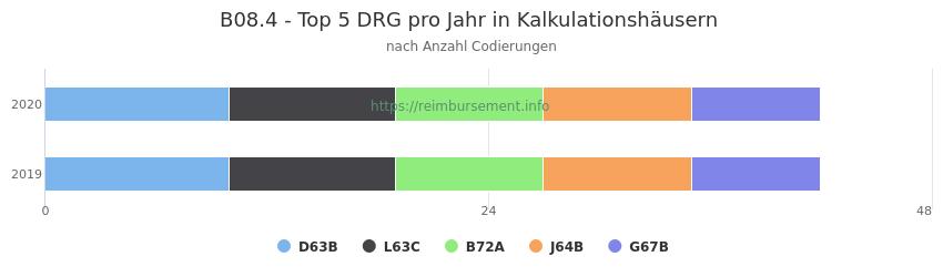 B08.4 Verteilung und Anzahl der zuordnungsrelevanten Fallpauschalen (DRG) zur Nebendiagnose (ICD-10 Codes) pro Jahr