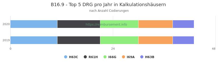 B16.9 Verteilung und Anzahl der zuordnungsrelevanten Fallpauschalen (DRG) zur Nebendiagnose (ICD-10 Codes) pro Jahr