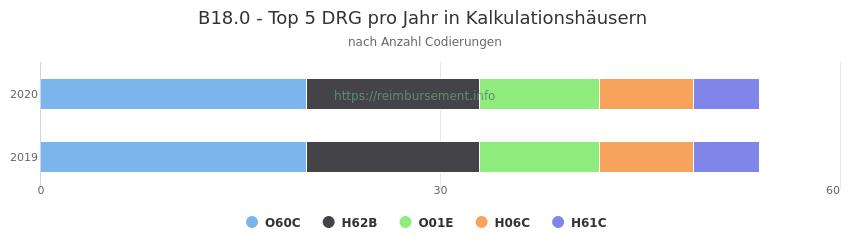 B18.0 Verteilung und Anzahl der zuordnungsrelevanten Fallpauschalen (DRG) zur Nebendiagnose (ICD-10 Codes) pro Jahr