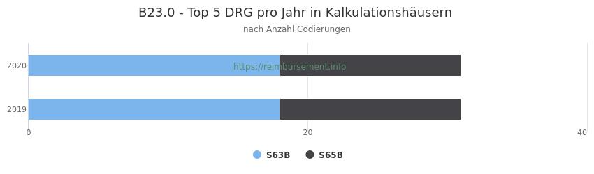 B23.0 Verteilung und Anzahl der zuordnungsrelevanten Fallpauschalen (DRG) zur Nebendiagnose (ICD-10 Codes) pro Jahr