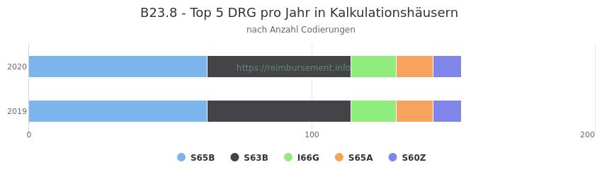 B23.8 Verteilung und Anzahl der zuordnungsrelevanten Fallpauschalen (DRG) zur Nebendiagnose (ICD-10 Codes) pro Jahr