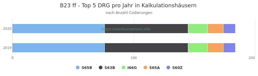 B23 Verteilung und Anzahl der zuordnungsrelevanten Fallpauschalen (DRG) zur Nebendiagnose (ICD-10 Codes) pro Jahr