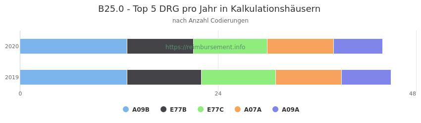 B25.0 Verteilung und Anzahl der zuordnungsrelevanten Fallpauschalen (DRG) zur Nebendiagnose (ICD-10 Codes) pro Jahr
