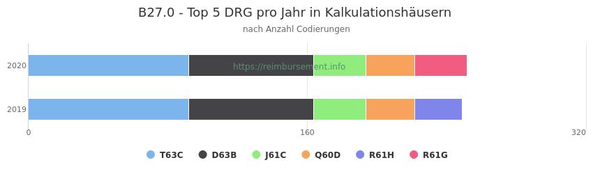 B27.0 Verteilung und Anzahl der zuordnungsrelevanten Fallpauschalen (DRG) zur Nebendiagnose (ICD-10 Codes) pro Jahr