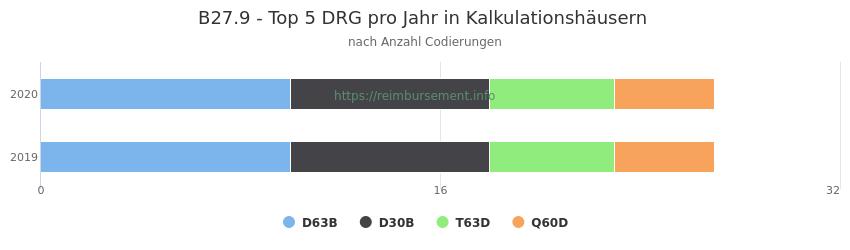 B27.9 Verteilung und Anzahl der zuordnungsrelevanten Fallpauschalen (DRG) zur Nebendiagnose (ICD-10 Codes) pro Jahr