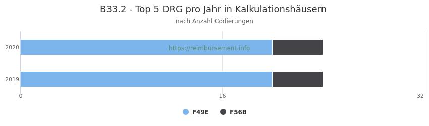 B33.2 Verteilung und Anzahl der zuordnungsrelevanten Fallpauschalen (DRG) zur Nebendiagnose (ICD-10 Codes) pro Jahr