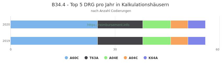 B34.4 Verteilung und Anzahl der zuordnungsrelevanten Fallpauschalen (DRG) zur Nebendiagnose (ICD-10 Codes) pro Jahr