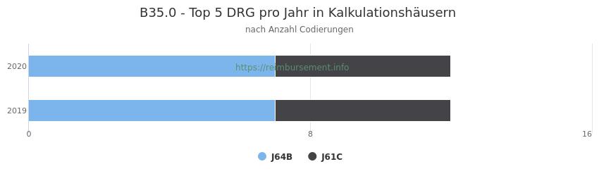 B35.0 Verteilung und Anzahl der zuordnungsrelevanten Fallpauschalen (DRG) zur Nebendiagnose (ICD-10 Codes) pro Jahr
