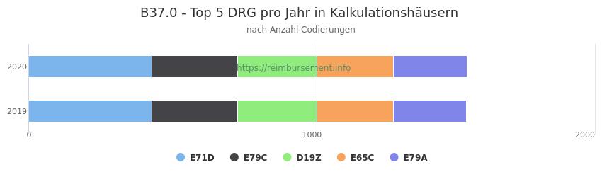 B37.0 Verteilung und Anzahl der zuordnungsrelevanten Fallpauschalen (DRG) zur Nebendiagnose (ICD-10 Codes) pro Jahr