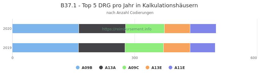 B37.1 Verteilung und Anzahl der zuordnungsrelevanten Fallpauschalen (DRG) zur Nebendiagnose (ICD-10 Codes) pro Jahr