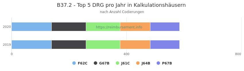 B37.2 Verteilung und Anzahl der zuordnungsrelevanten Fallpauschalen (DRG) zur Nebendiagnose (ICD-10 Codes) pro Jahr