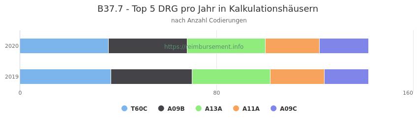 B37.7 Verteilung und Anzahl der zuordnungsrelevanten Fallpauschalen (DRG) zur Nebendiagnose (ICD-10 Codes) pro Jahr