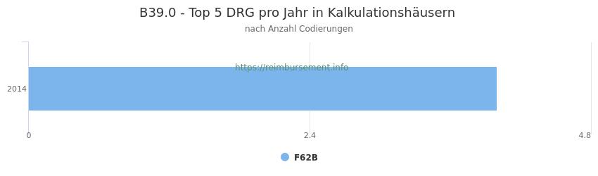 B39.0 Verteilung und Anzahl der zuordnungsrelevanten Fallpauschalen (DRG) zur Nebendiagnose (ICD-10 Codes) pro Jahr