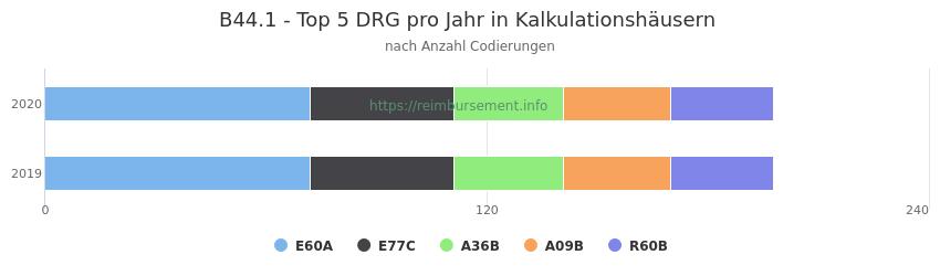 B44.1 Verteilung und Anzahl der zuordnungsrelevanten Fallpauschalen (DRG) zur Nebendiagnose (ICD-10 Codes) pro Jahr