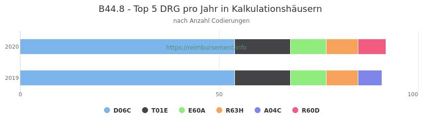 B44.8 Verteilung und Anzahl der zuordnungsrelevanten Fallpauschalen (DRG) zur Nebendiagnose (ICD-10 Codes) pro Jahr