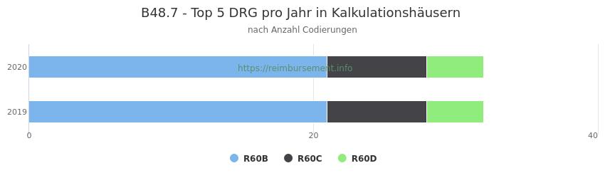 B48.7 Verteilung und Anzahl der zuordnungsrelevanten Fallpauschalen (DRG) zur Nebendiagnose (ICD-10 Codes) pro Jahr