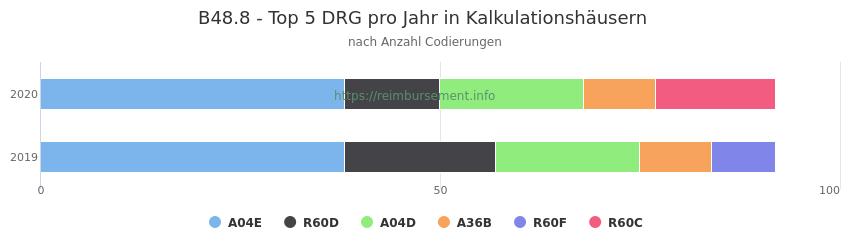B48.8 Verteilung und Anzahl der zuordnungsrelevanten Fallpauschalen (DRG) zur Nebendiagnose (ICD-10 Codes) pro Jahr