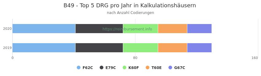 B49 Verteilung und Anzahl der zuordnungsrelevanten Fallpauschalen (DRG) zur Nebendiagnose (ICD-10 Codes) pro Jahr