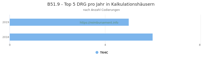 B51.9 Verteilung und Anzahl der zuordnungsrelevanten Fallpauschalen (DRG) zur Nebendiagnose (ICD-10 Codes) pro Jahr