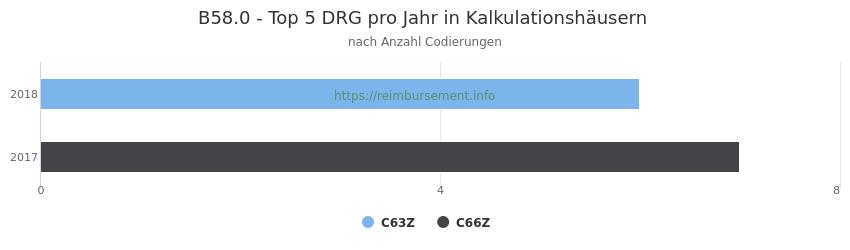 B58.0 Verteilung und Anzahl der zuordnungsrelevanten Fallpauschalen (DRG) zur Nebendiagnose (ICD-10 Codes) pro Jahr