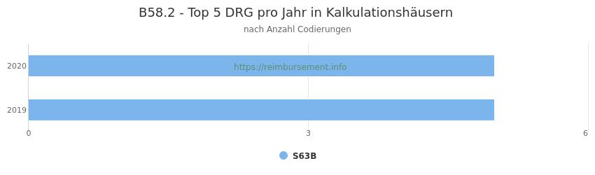 B58.2 Verteilung und Anzahl der zuordnungsrelevanten Fallpauschalen (DRG) zur Nebendiagnose (ICD-10 Codes) pro Jahr
