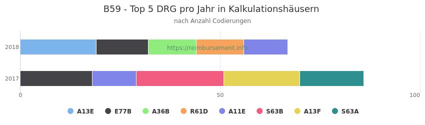 B59 Verteilung und Anzahl der zuordnungsrelevanten Fallpauschalen (DRG) zur Nebendiagnose (ICD-10 Codes) pro Jahr