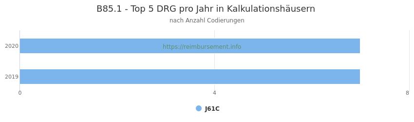 B85.1 Verteilung und Anzahl der zuordnungsrelevanten Fallpauschalen (DRG) zur Nebendiagnose (ICD-10 Codes) pro Jahr