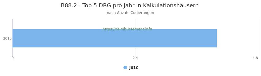 B88.2 Verteilung und Anzahl der zuordnungsrelevanten Fallpauschalen (DRG) zur Nebendiagnose (ICD-10 Codes) pro Jahr