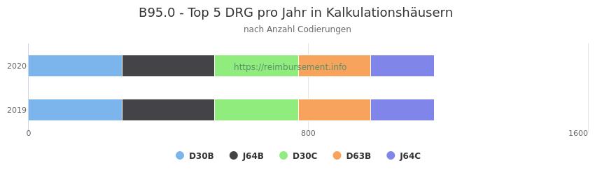 B95.0 Verteilung und Anzahl der zuordnungsrelevanten Fallpauschalen (DRG) zur Nebendiagnose (ICD-10 Codes) pro Jahr