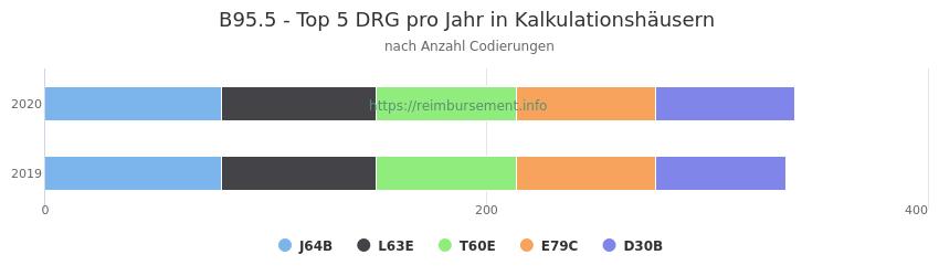 B95.5 Verteilung und Anzahl der zuordnungsrelevanten Fallpauschalen (DRG) zur Nebendiagnose (ICD-10 Codes) pro Jahr