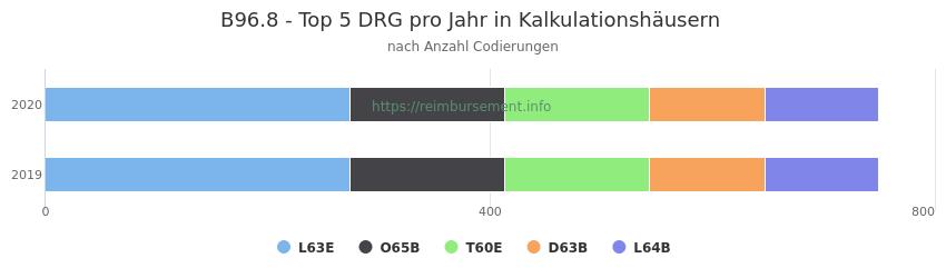 B96.8 Verteilung und Anzahl der zuordnungsrelevanten Fallpauschalen (DRG) zur Nebendiagnose (ICD-10 Codes) pro Jahr