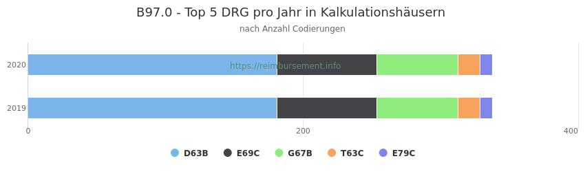 B97.0 Verteilung und Anzahl der zuordnungsrelevanten Fallpauschalen (DRG) zur Nebendiagnose (ICD-10 Codes) pro Jahr