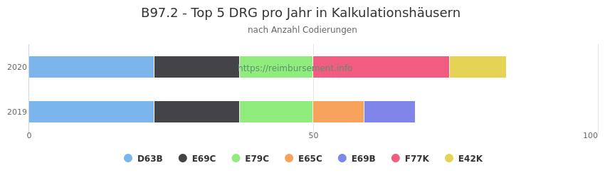 B97.2 Verteilung und Anzahl der zuordnungsrelevanten Fallpauschalen (DRG) zur Nebendiagnose (ICD-10 Codes) pro Jahr