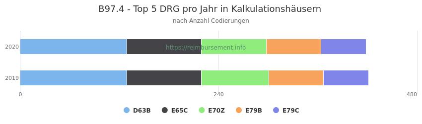 B97.4 Verteilung und Anzahl der zuordnungsrelevanten Fallpauschalen (DRG) zur Nebendiagnose (ICD-10 Codes) pro Jahr