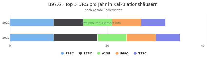 B97.6 Verteilung und Anzahl der zuordnungsrelevanten Fallpauschalen (DRG) zur Nebendiagnose (ICD-10 Codes) pro Jahr